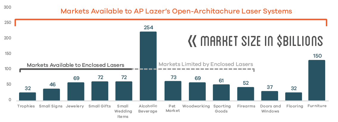 Graph Of Markets Available With Ap Lazer Machine