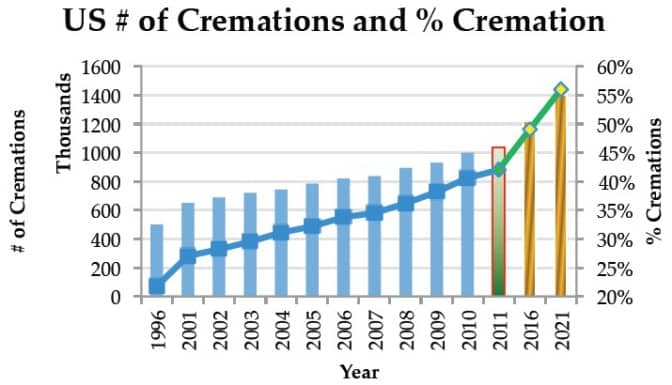 Rising Cremation Rate Stats